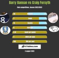 Barry Bannan vs Craig Forsyth h2h player stats