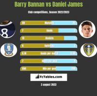 Barry Bannan vs Daniel James h2h player stats