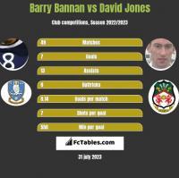 Barry Bannan vs David Jones h2h player stats