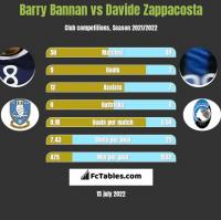 Barry Bannan vs Davide Zappacosta h2h player stats