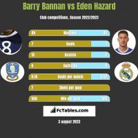 Barry Bannan vs Eden Hazard h2h player stats