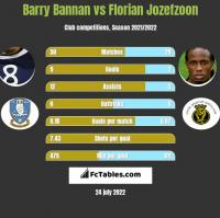 Barry Bannan vs Florian Jozefzoon h2h player stats