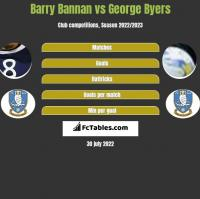 Barry Bannan vs George Byers h2h player stats