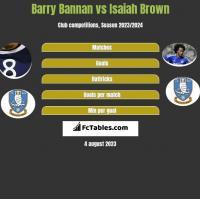 Barry Bannan vs Isaiah Brown h2h player stats