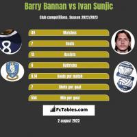 Barry Bannan vs Ivan Sunjic h2h player stats