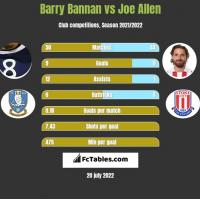 Barry Bannan vs Joe Allen h2h player stats
