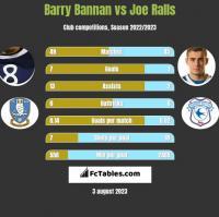 Barry Bannan vs Joe Ralls h2h player stats
