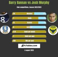 Barry Bannan vs Josh Murphy h2h player stats