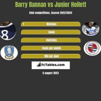Barry Bannan vs Junior Hoilett h2h player stats