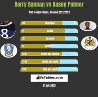 Barry Bannan vs Kasey Palmer h2h player stats
