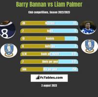 Barry Bannan vs Liam Palmer h2h player stats