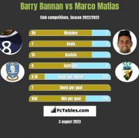 Barry Bannan vs Marco Matias h2h player stats