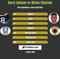 Barry Bannan vs Niclas Eliasson h2h player stats