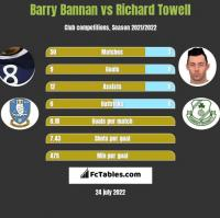 Barry Bannan vs Richard Towell h2h player stats