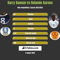Barry Bannan vs Rolando Aarons h2h player stats