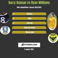 Barry Bannan vs Ryan Williams h2h player stats