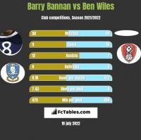 Barry Bannan vs Ben Wiles h2h player stats