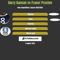 Barry Bannan vs Fraser Preston h2h player stats