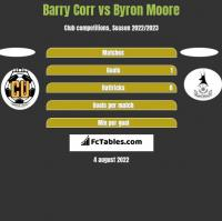 Barry Corr vs Byron Moore h2h player stats