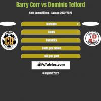 Barry Corr vs Dominic Telford h2h player stats