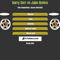 Barry Corr vs Jabo Ibehre h2h player stats