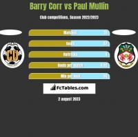 Barry Corr vs Paul Mullin h2h player stats