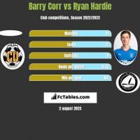 Barry Corr vs Ryan Hardie h2h player stats