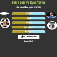 Barry Corr vs Ryan Taylor h2h player stats