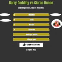 Barry Cuddihy vs Ciaran Dunne h2h player stats