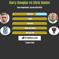 Barry Douglas vs Chris Gunter h2h player stats