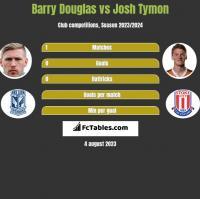 Barry Douglas vs Josh Tymon h2h player stats