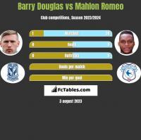 Barry Douglas vs Mahlon Romeo h2h player stats
