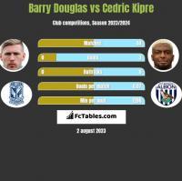 Barry Douglas vs Cedric Kipre h2h player stats