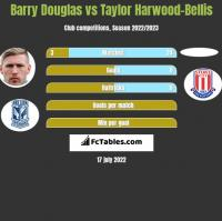 Barry Douglas vs Taylor Harwood-Bellis h2h player stats