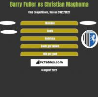 Barry Fuller vs Christian Maghoma h2h player stats