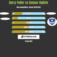 Barry Fuller vs Connor Ogilvie h2h player stats