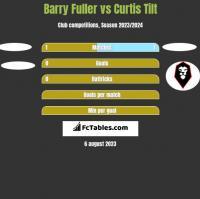 Barry Fuller vs Curtis Tilt h2h player stats
