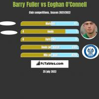 Barry Fuller vs Eoghan O'Connell h2h player stats
