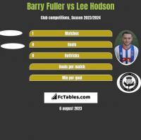 Barry Fuller vs Lee Hodson h2h player stats