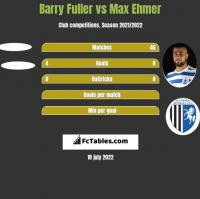 Barry Fuller vs Max Ehmer h2h player stats