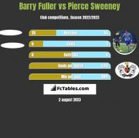 Barry Fuller vs Pierce Sweeney h2h player stats