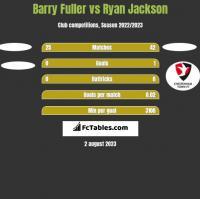 Barry Fuller vs Ryan Jackson h2h player stats