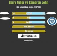 Barry Fuller vs Cameron John h2h player stats