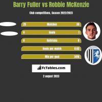 Barry Fuller vs Robbie McKenzie h2h player stats