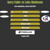 Barry Fuller vs Luke Matheson h2h player stats