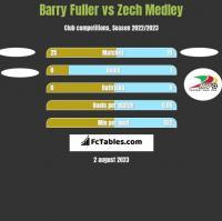 Barry Fuller vs Zech Medley h2h player stats