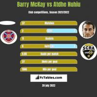 Barry McKay vs Atdhe Nuhiu h2h player stats