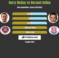 Barry McKay vs Bersant Celina h2h player stats