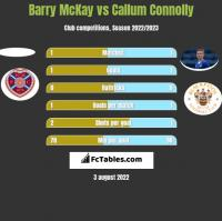 Barry McKay vs Callum Connolly h2h player stats