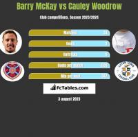 Barry McKay vs Cauley Woodrow h2h player stats